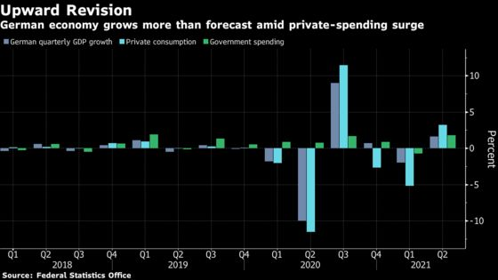 German Consumers Help Deliver Faster-Than-Expected Growth
