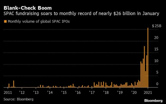 SPAC Listing Boom Drives Record $63 Billion January for IPOs