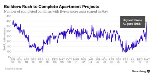 Apartment Completions