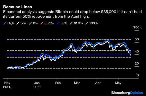 Bitcoin Crash Pits Wall Street Against `Shrooms
