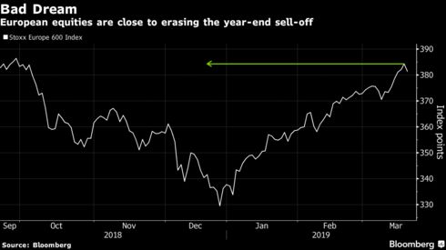 European equities are close to erasing the year-end sell-off