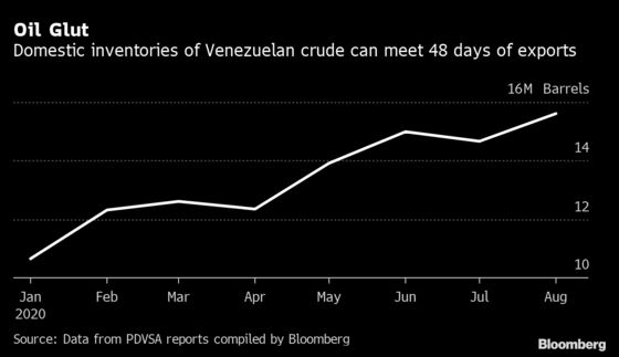 Venezuela Is Boosting Oil Exports Even as Production Plummets