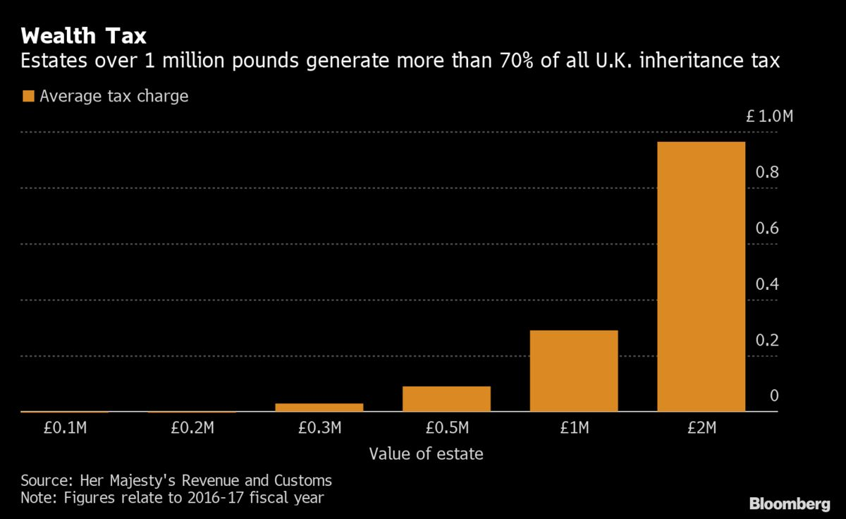 U.K. Inheritance Tax Hint Fuels Claims of Handouts for the Rich