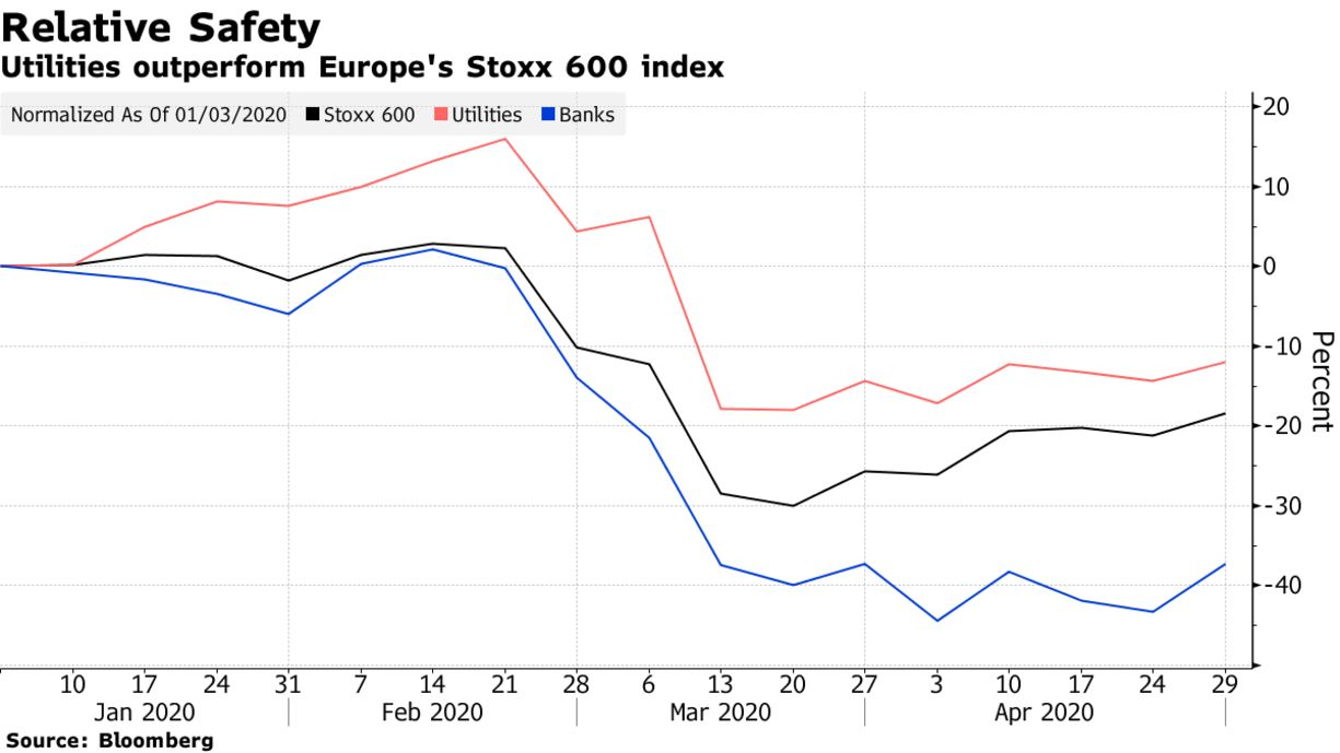 Utilities outperform Europe's Stoxx 600 index