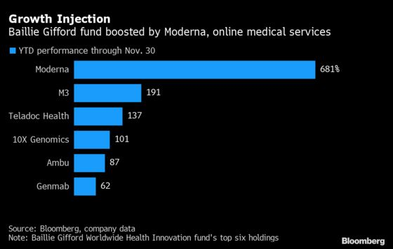 Early Bet on Moderna Sees Top Europe Fund Gain 65% This Year