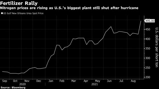 Force Majeure at Top Fertilizer Plant Has Prices Soaring