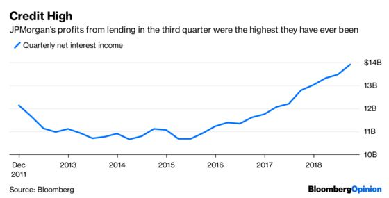 JPMorgan Chase Defiesthe Market's Nervousness