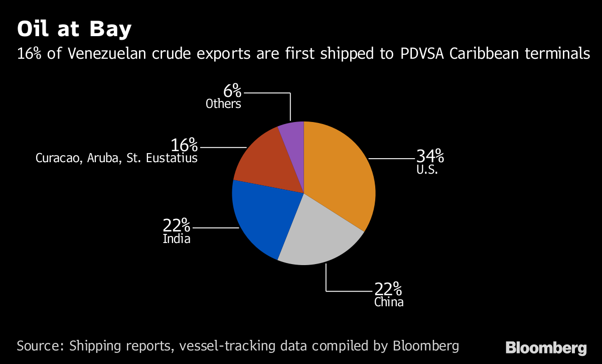 How Conoco's Fight With Venezuela Landed in Curacao: QuickTake