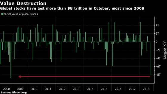 A Year-End Rally Could Take Down the Red October: Taking Stock