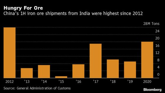 China's Iron Ore Appetite Takes India Imports to 8-Year High