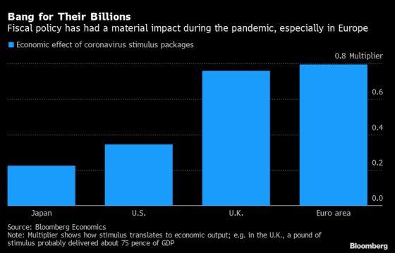 Euro Area, U.K. Got Bang for Their Coronavirus Stimulus Billions