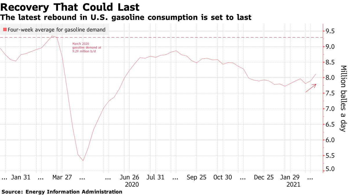 The latest rebound in U.S. gasoline consumption is set to last