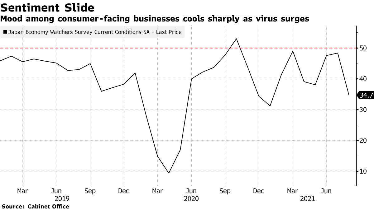 Mood among consumer-facing businesses cools sharply as virus surges