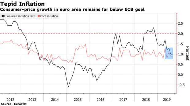 Consumer-price growth in euro area remains far below ECB goal