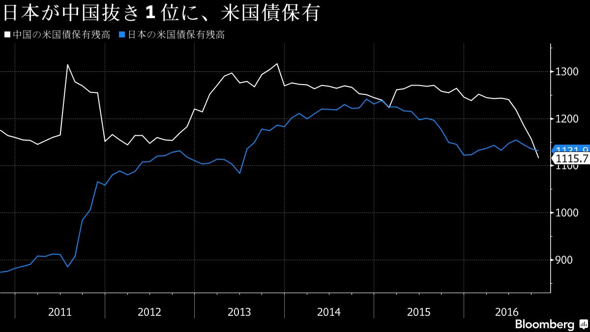 日本が最大の米国債保有国に-中国は元相場下支えで大幅減