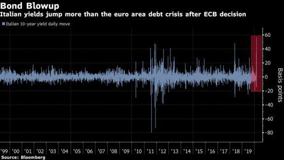 Investors on War Footing for Europe Crisis After Crash