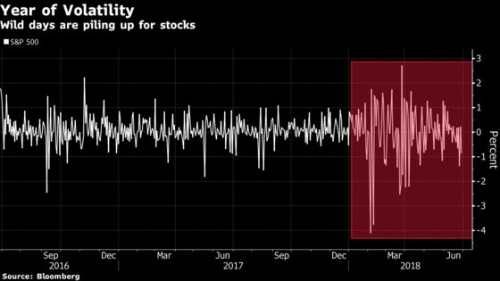 Traders Are Still Haunted by the VIX Five Months Later