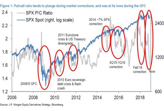 JPMorgan Says Plunging U.S. Options Signal Simply Shows Caution