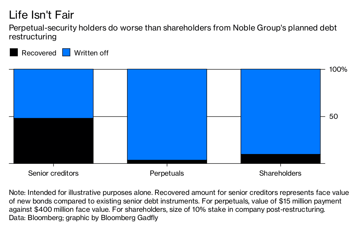 Noble group reaches restructure deal