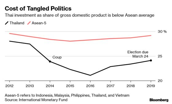 Thai Election Talk Turns to Economy After Princess Shock
