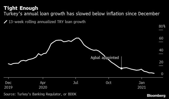 Turkish Central Bank Extends Its Rate Pause Amid Lira Rally
