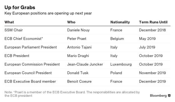 How Merkel Might Name Draghi's Successor as a Consolation Prize
