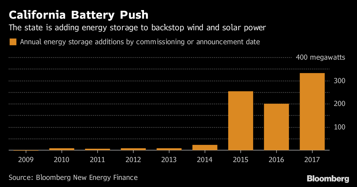 A Powerful Mix of Solar and Batteries Is Beating Natural Gas - Bloomberg