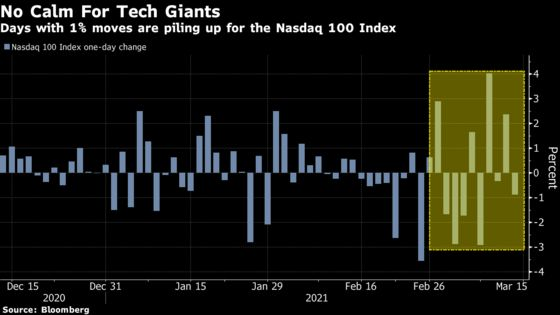 Tech's Volatility Roller Coaster Is Back at Pandemic-Crash Level