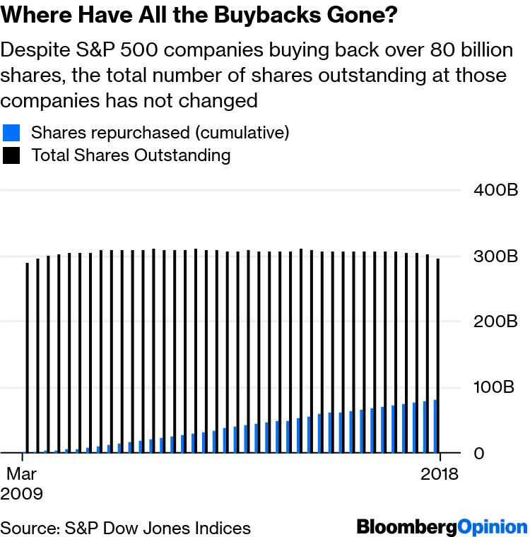 Stock BuybackWisdom Can't Explain 80 Billion-Share Mystery