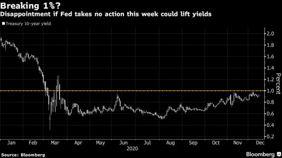 A Fed Failure to Deliver Could Finally Push U.S. Yields Above 1%