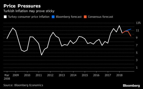 Turkey's Rate Hike Is Sticking Plaster on Gaping Wound: Chart