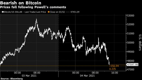 Bitcoin Extends Losses as Powell Dents Inflation Hedge Appeal