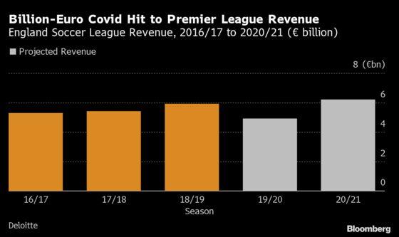 Premier League's China Dispute Cuts Off Megamarket at Worst Time