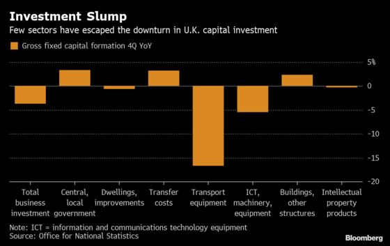 Brexit Costs Britain Almost $2.6 Billion in Lost Investment