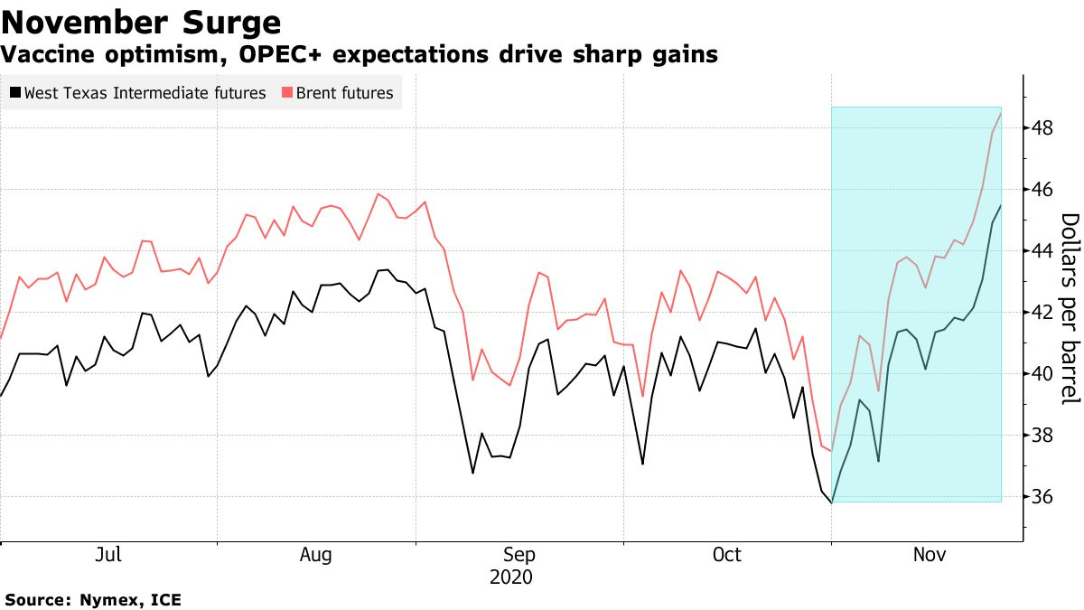 Vaccine optimism, OPEC+ expectations drive sharp gains