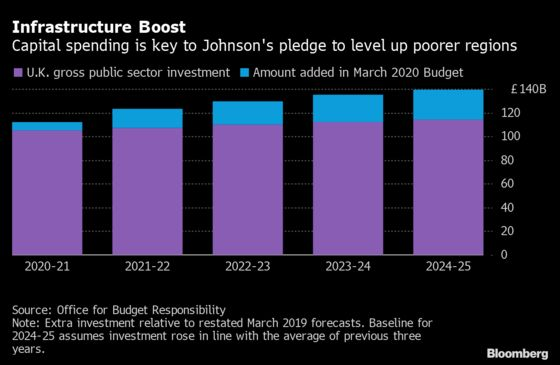 What to Expect in Rishi Sunak's Crucial U.K. Spending Review