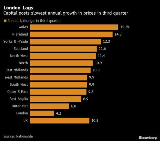 London Lags U.K. Housing Boom With Weakest Third-Quarter Growth