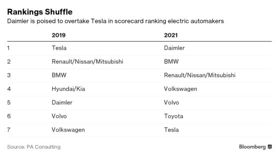 German Electric Cars Could Catch Up With Tesla in Just a Few Years