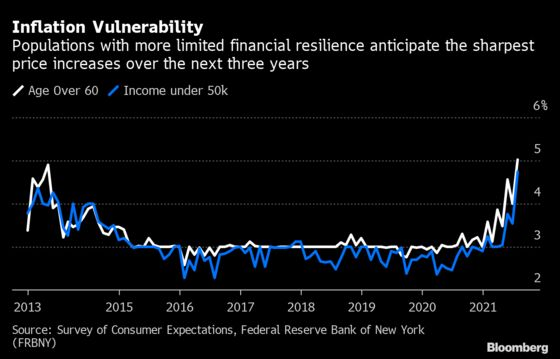 Consumer Inflation Expectations Hit Eight-Year High in Fed Study