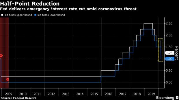 Fed delivers emergency interest rate cut amid coronavirus threat