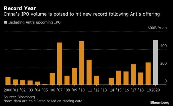 Ant Group Will Push China IPOs to Record $75 Billion This Year