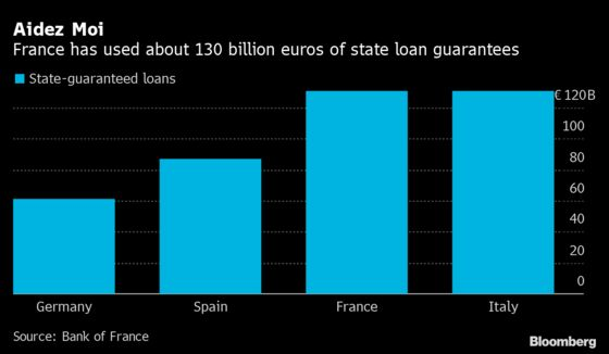 France Weighs Turning Covid Loans Into Grants to Stem Defaults