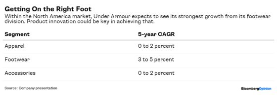 Under Armour Has a Good Game Plan But Needs to Score