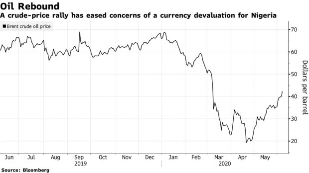 A crude-price rally has eased concerns of a currency devaluation for Nigeria