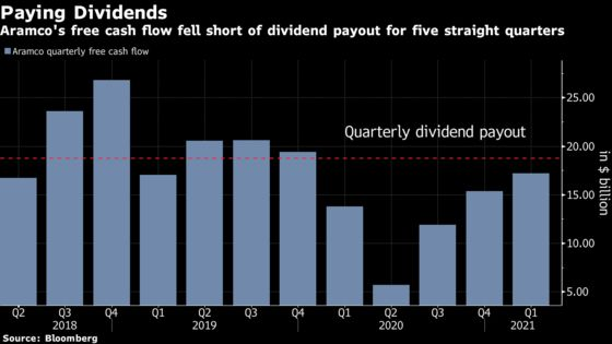 Aramco Sells $6 Billion of Dollar-Denominated Islamic Bonds