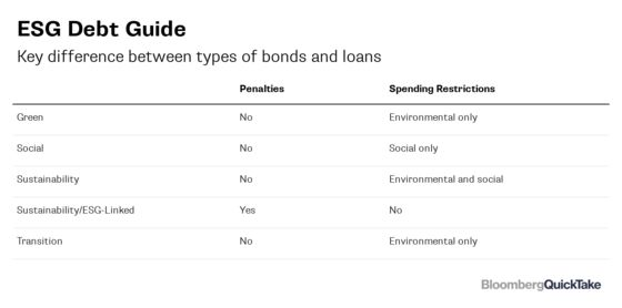 Ethical Debt Glossary: ESG, SLB, SLL, KPIs and More