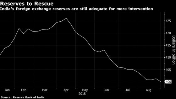 RBI Has the Means If Not the Will to Boost Rupee From Record Low