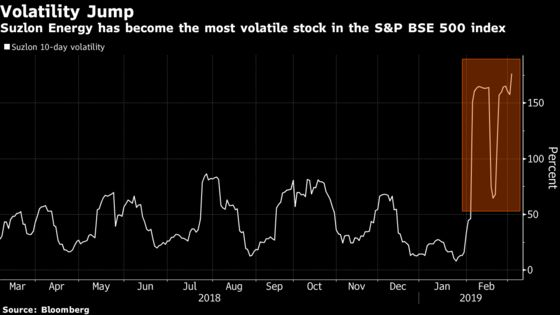 The Most Volatile Stock in India Has Already Surged 116%