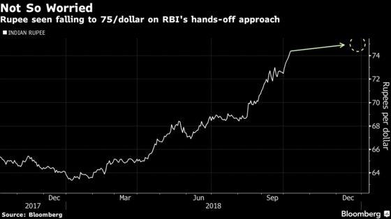 Rupee Fall Has a Surprising New Reason: India's Central Bank
