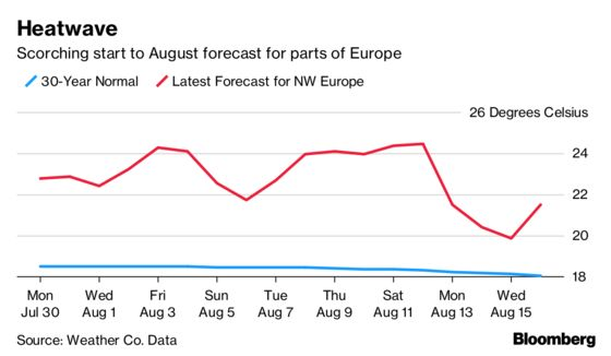 Scorching Start to August Set to Test Europe's Power System